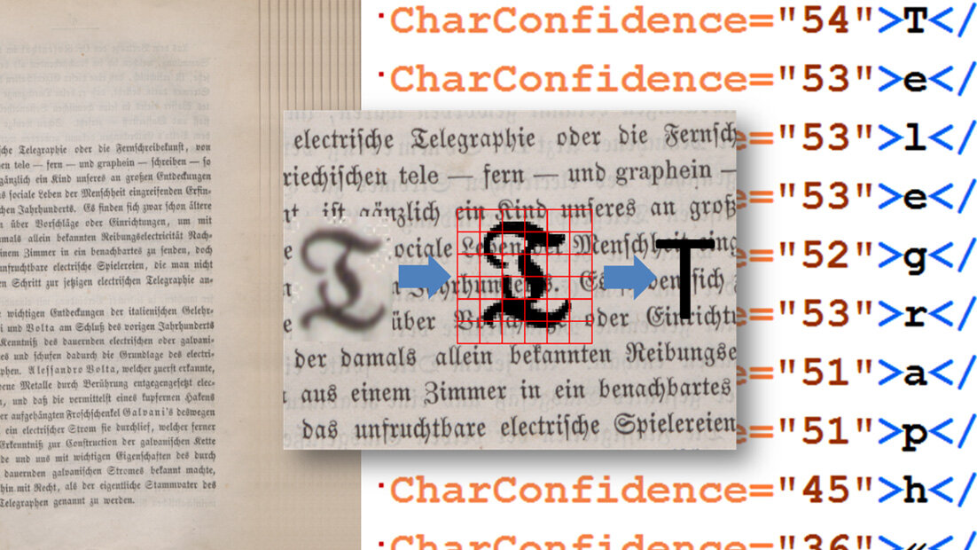 Optical Character Recognition (OCR) für historische Drucke